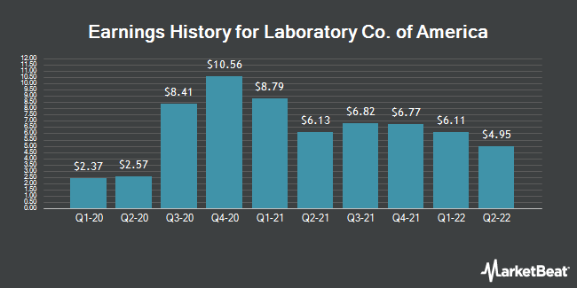 Earnings History for Laboratory Corp. of America (NYSE:LH)