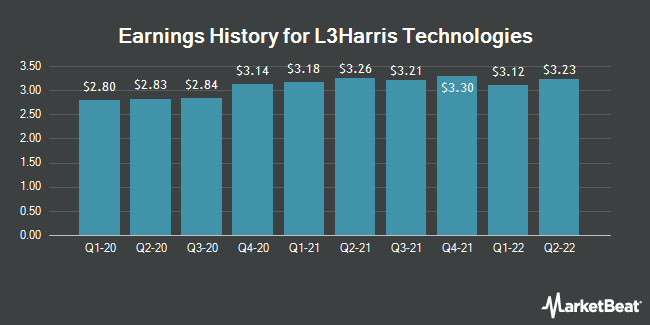 Earnings History for L3Harris (NYSE:LHX)