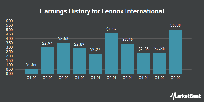 Earnings History for Lennox International (NYSE:LII)