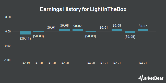 Earnings History for Lightinthebox (NYSE:LITB)