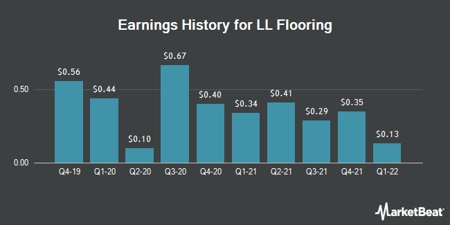 Earnings History for Lumber Liquidators (NYSE:LL)