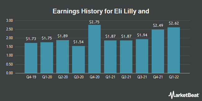 Earnings History for Eli Lilly And Co (NYSE:LLY)