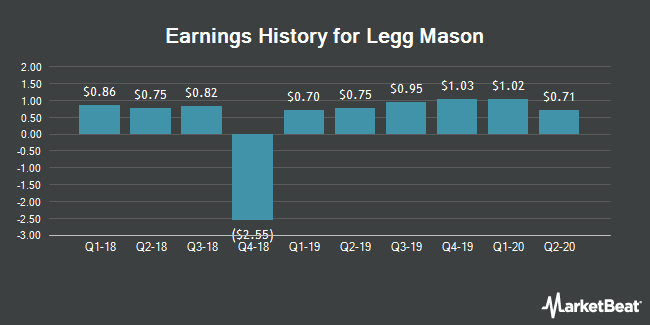 Earnings History for Legg Mason (NYSE:LM)