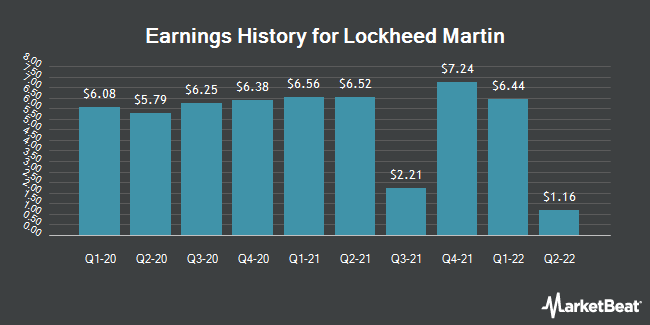 Earnings History for Lockheed Martin (NYSE:LMT)