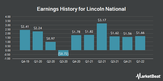 Earnings History for Lincoln National (NYSE:LNC)