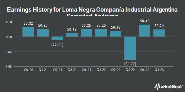 Earnings History for Loma Negra Compania Indl Argentina (NYSE:LOMA)