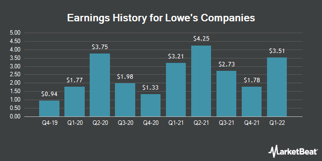 Earnings History for Lowe`s Companies (NYSE:LOW)