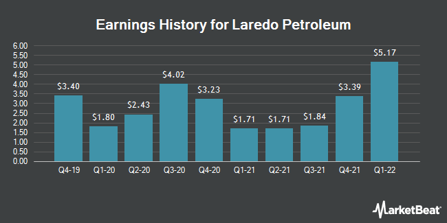 Earnings History for Laredo Petroleum (NYSE:LPI)
