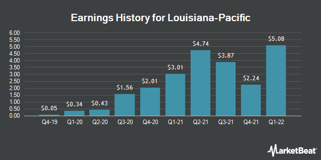 Earnings History for Louisiana-Pacific (NYSE:LPX)