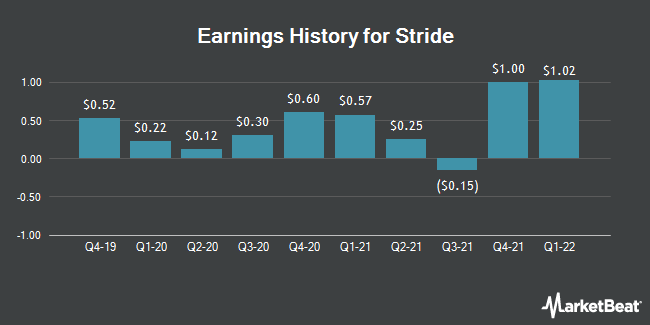 Earnings History for K12 (NYSE:LRN)
