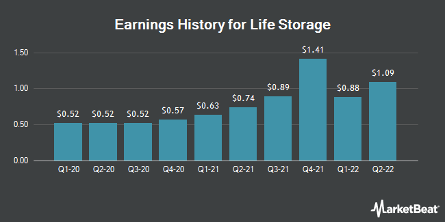 Earnings History for Life Storage (NYSE:LSI)