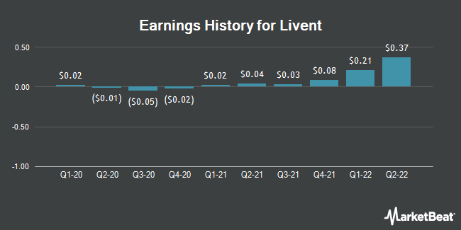 Earnings History for Livent (NYSE:LTHM)