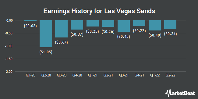 Earnings History for Las Vegas Sands (NYSE:LVS)