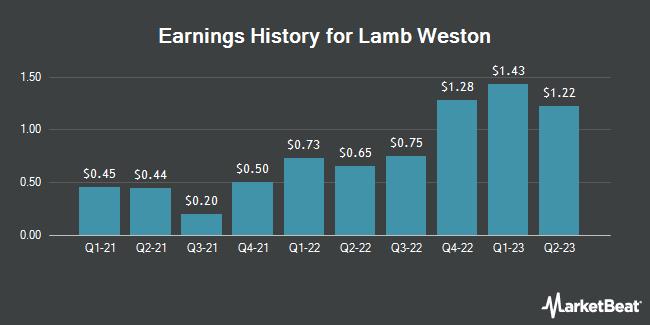 Earnings History for Lamb Weston (NYSE:LW)