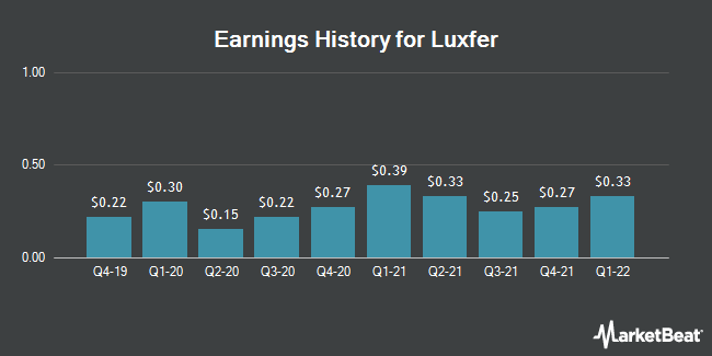Earnings History for Luxfer (NYSE:LXFR)
