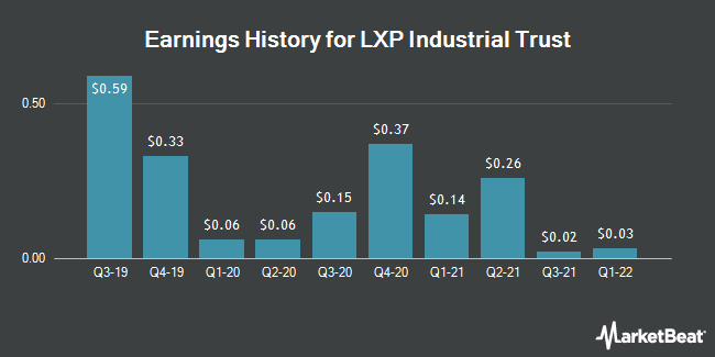 Earnings History for Lexington Realty Trust (NYSE:LXP)