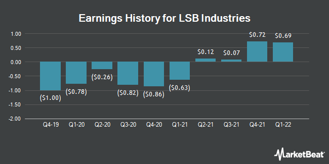 Earnings History for LSB Industries (NYSE:LXU)