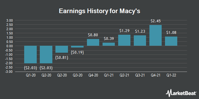 Earnings History for Macy`s (NYSE:M)