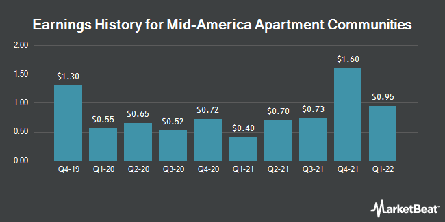 Earnings History for Mid-America Apartment Communities (NYSE:MAA)