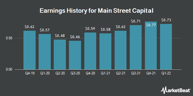 Earnings History for Main Street Capital (NYSE:MAIN)