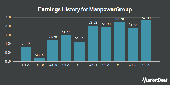 Earnings History for ManpowerGroup (NYSE:MAN)