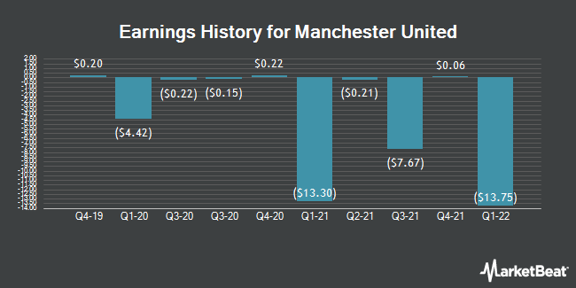 Earnings History for Manchester United (NYSE:MANU)