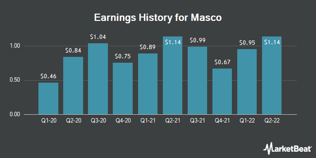 Earnings History for Masco (NYSE:MAS)