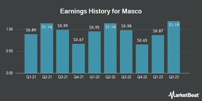 Earnings History for Masco (NYSE:MAS)