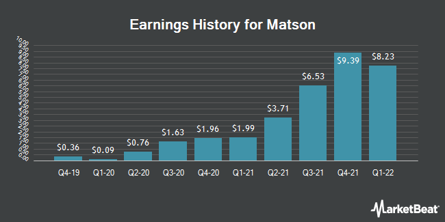 Earnings History for Matson (NYSE:MATX)