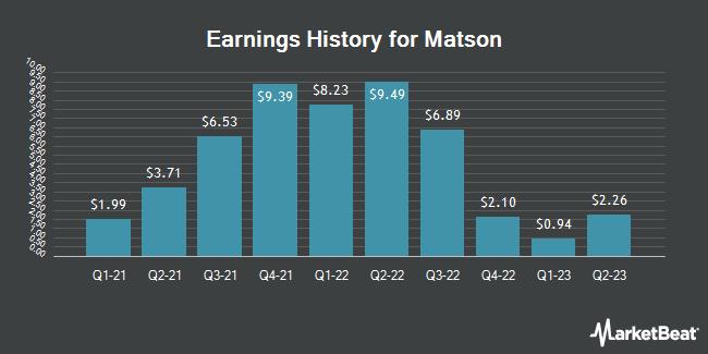 Earnings History for Matson (NYSE:MATX)