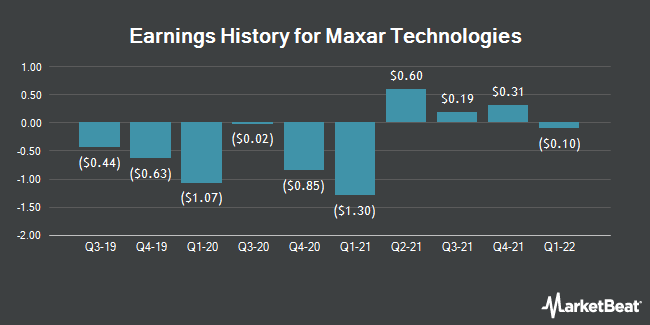 Earnings History for Maxar Technologies (NYSE:MAXR)