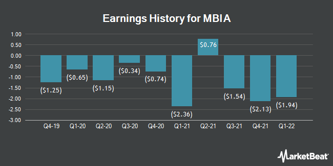 Earnings History for MBIA (NYSE:MBI)