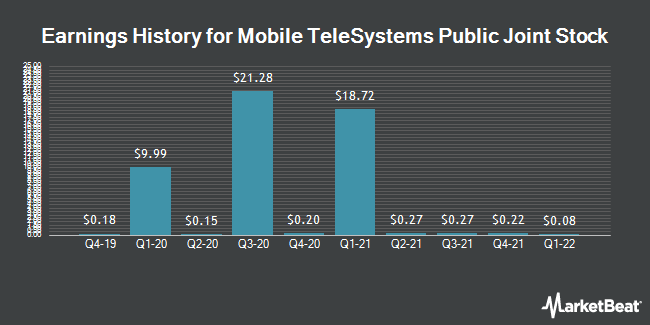 Earnings History for Mobil`nye Telesistemy PAO (NYSE:MBT)