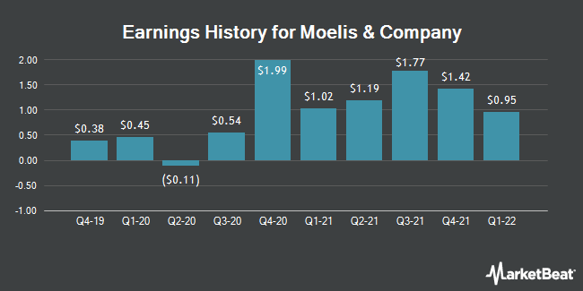 Earnings History for Moelis & Co (NYSE:MC)