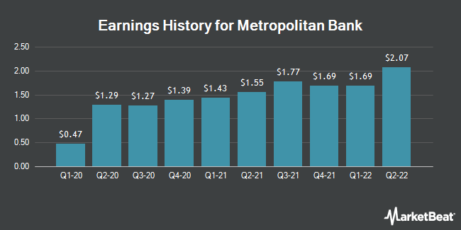 Earnings History for Metropolitan Bank (NYSE:MCB)