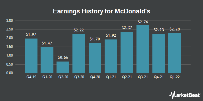 Earnings History for Mcdonald`s (NYSE:MCD)