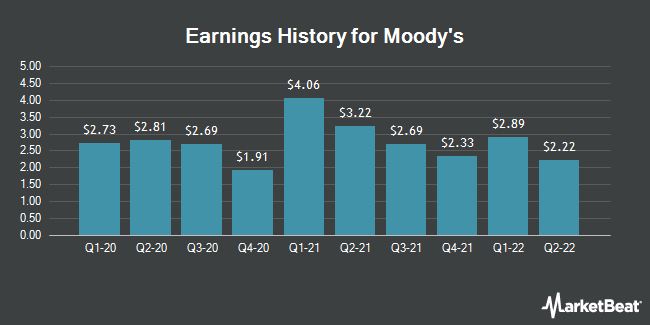 Earnings History for Moody`s (NYSE:MCO)