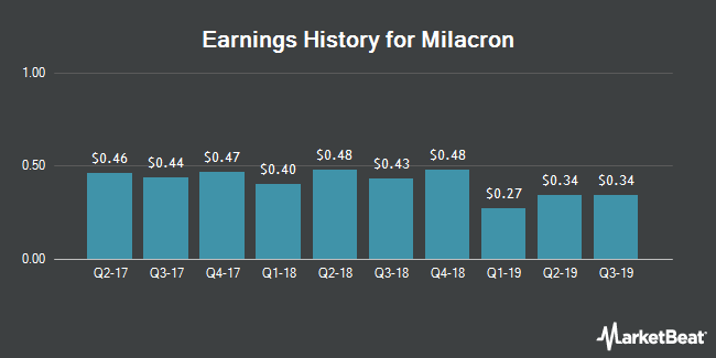 Earnings History for Milacron (NYSE:MCRN)