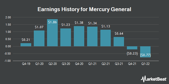 Earnings History for Mercury General (NYSE:MCY)
