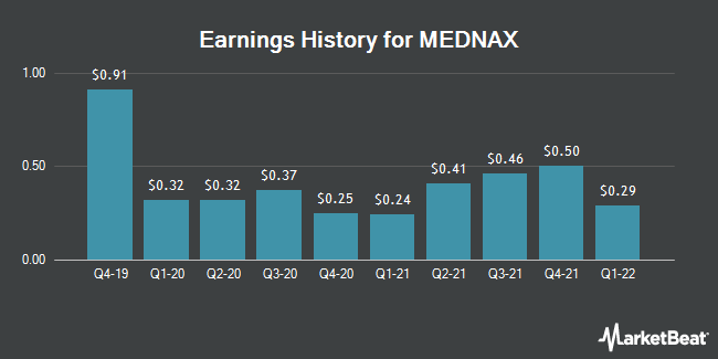 Earnings History for MEDNAX (NYSE:MD)