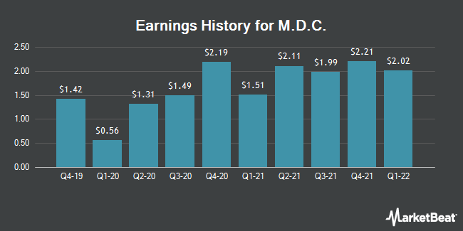 Earnings History for M.D.C. (NYSE:MDC)