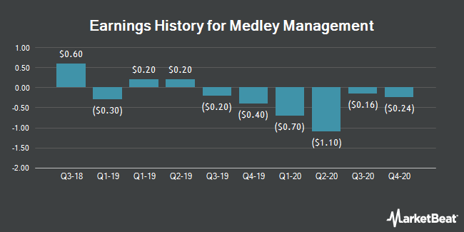 Earnings History for Medley Management (NYSE:MDLY)