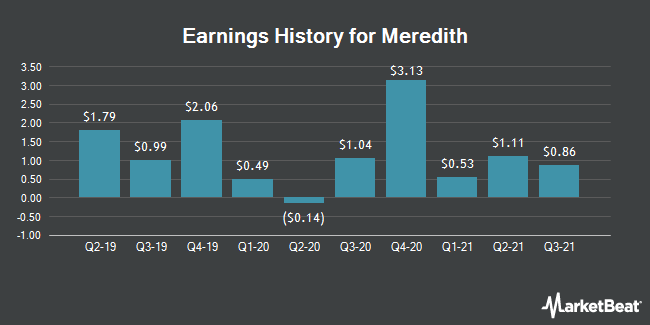 Earnings History for Meredith (NYSE:MDP)