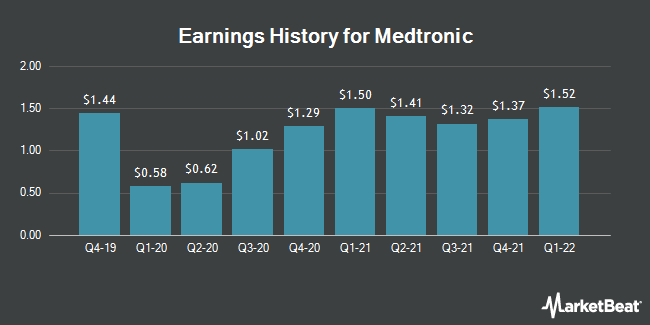 Earnings History for Medtronic (NYSE:MDT)