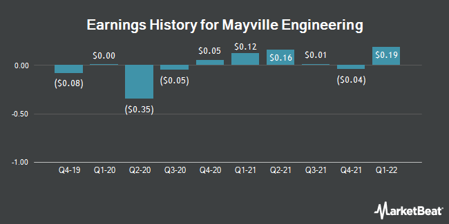 Earnings History for Mayville Engineering (NYSE:MEC)