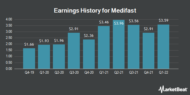 Earnings History for Medifast (NYSE:MED)