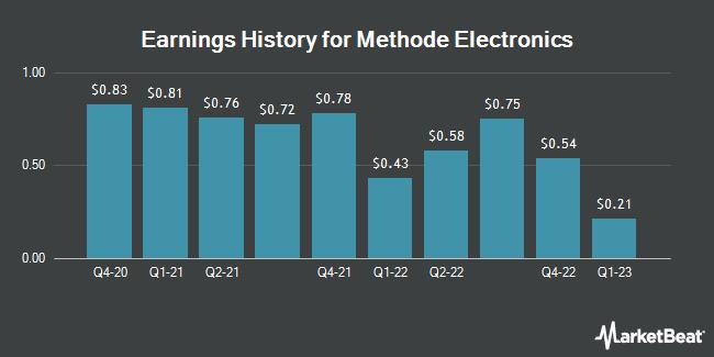 Earnings History for Methode Electronics (NYSE:MEI)