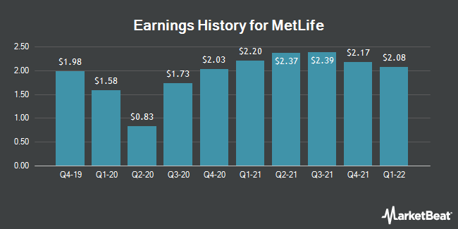 Earnings History for Metlife (NYSE:MET)