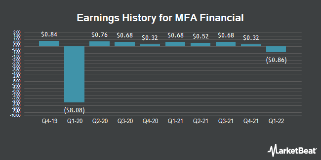 Earnings History for MFA FINL INC/SH (NYSE:MFA)