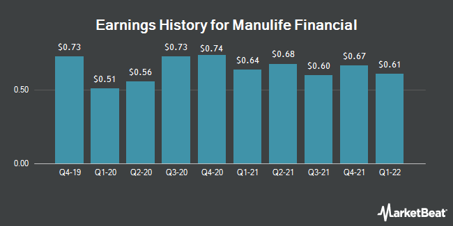 Earnings History for Manulife Financial (NYSE:MFC)